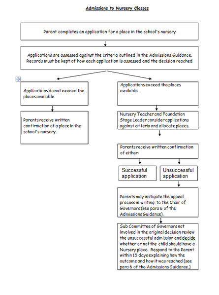 Admission Flow Chart