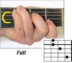 This is your 'C Chord'