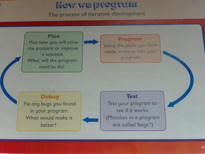 How we program.