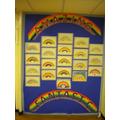 PHSE Hall Display: We are good at....