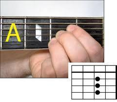 This is your 'A Chord'
