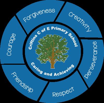 Criftins CE Primary School Logo